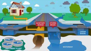 storm-vs-sanitary